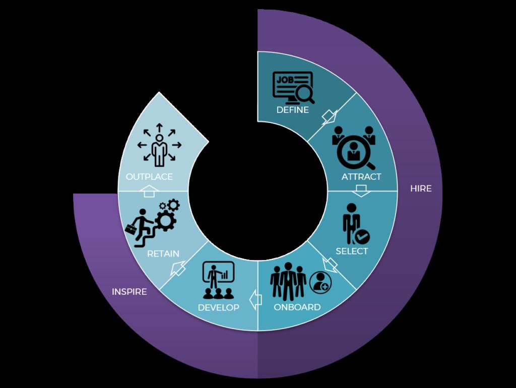 Humanostics employee lifecycle