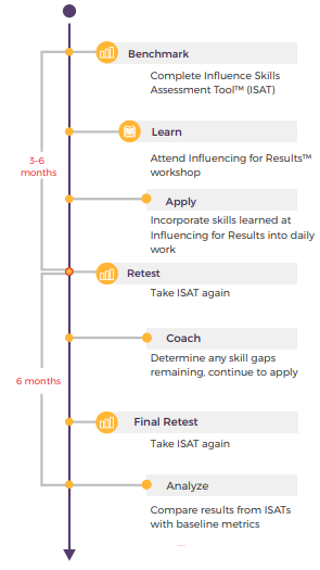 The Predictive Index Influencing Skills Assessment Tool flow