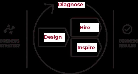 PI Talent Optimization Model