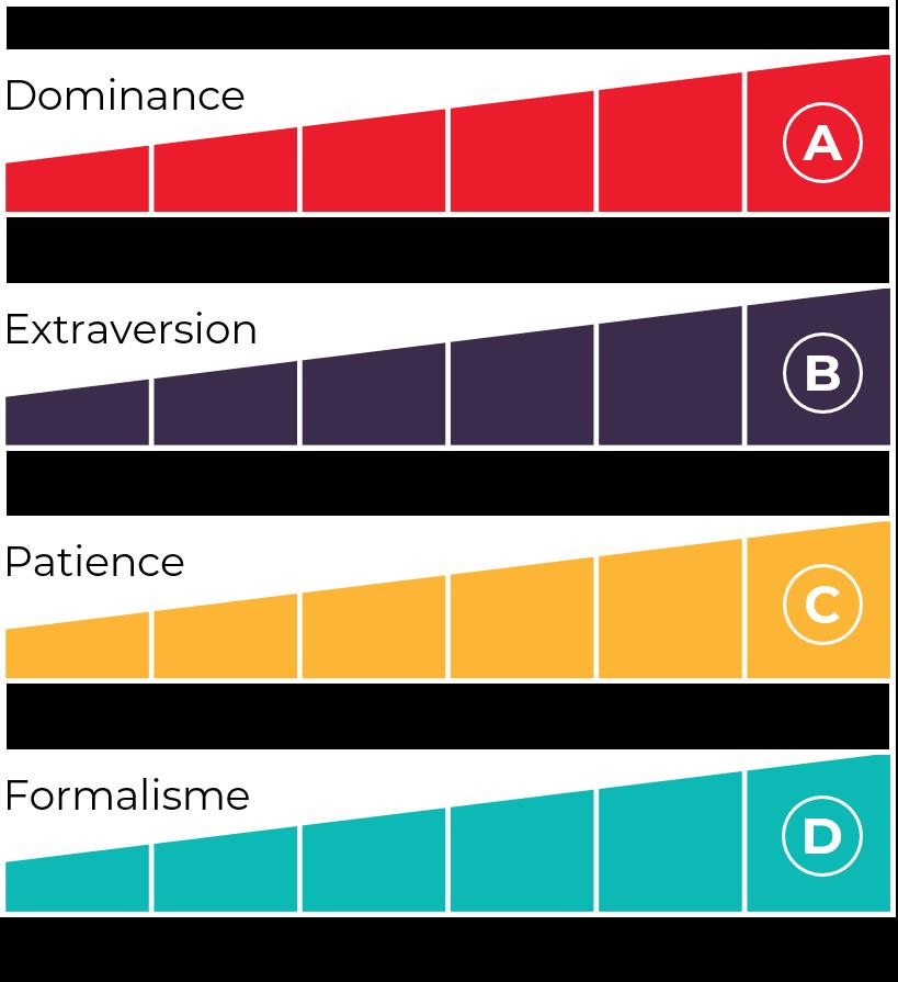 The Predictive Index PI Behavioral Assessment four factors