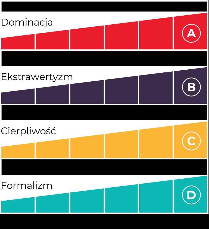 Cztery cechy badane w ramach Predictive Index PI Behavioral Assessment