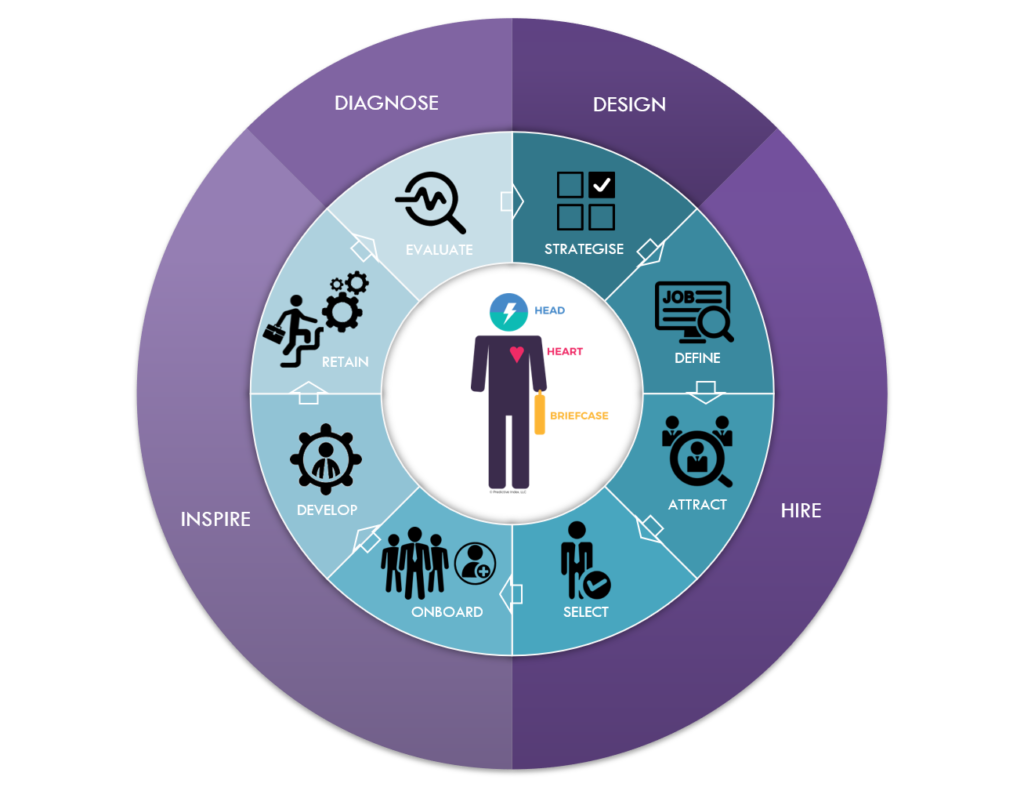 Humanostics PI Employee Lifecycle