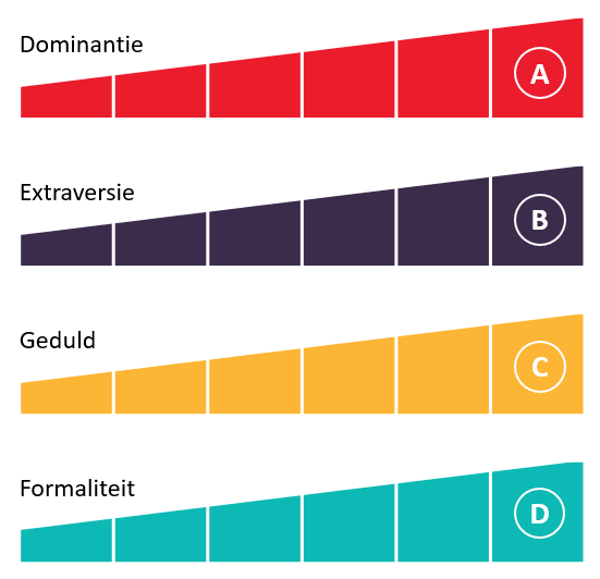 De vier factoren van The Predictive Index PI Behavioral Assessment™