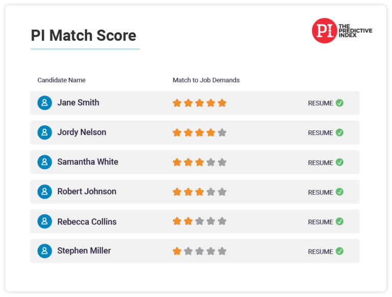 Predictive Index Job Assessment Match Scoring