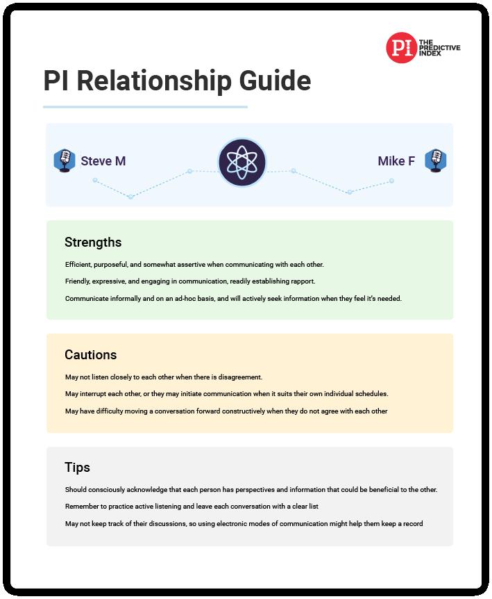 Predictive Index Relationship Guide